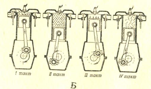 Б - рабочий процесс 4-тактного